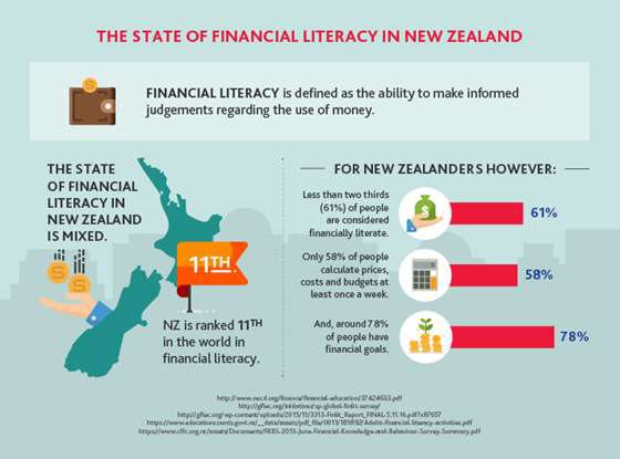 The state of financial literacy in NZ infographic